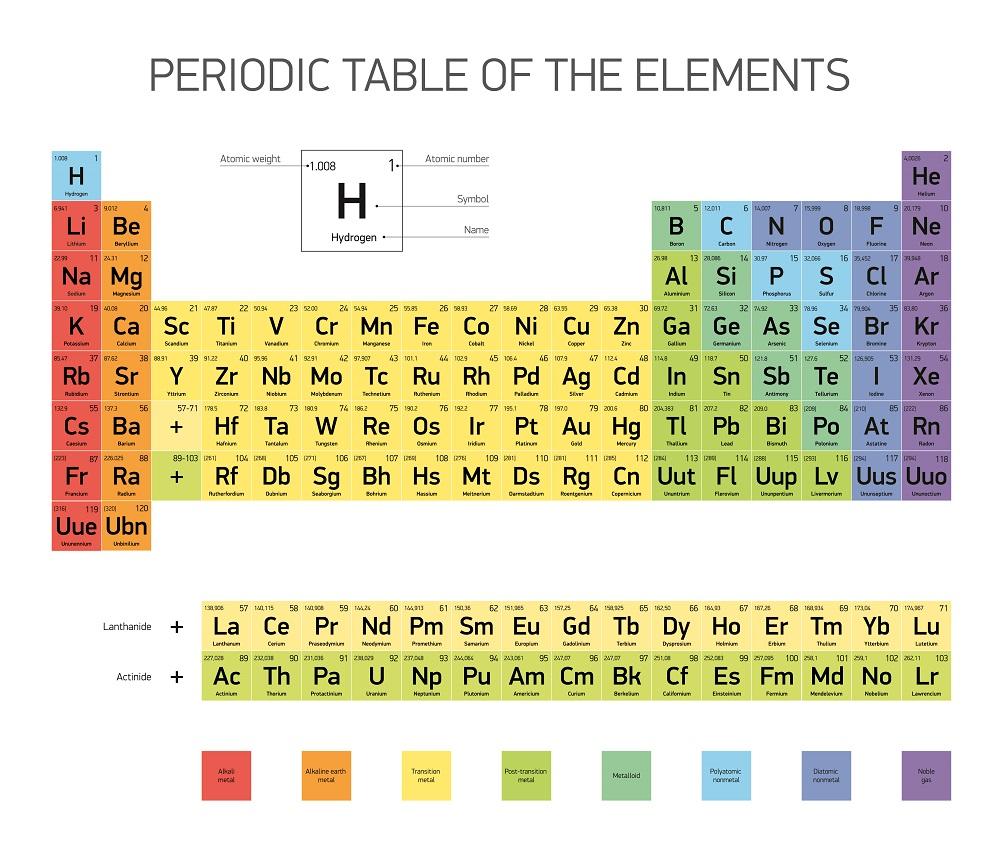 Godina periodnog sistema elemenata