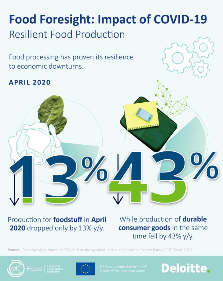 Poljoprivredno-prehrambena industrija